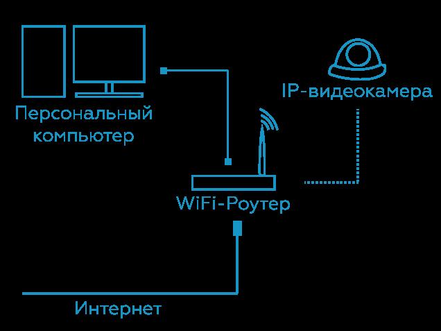 dizaynerskie ip-kamery