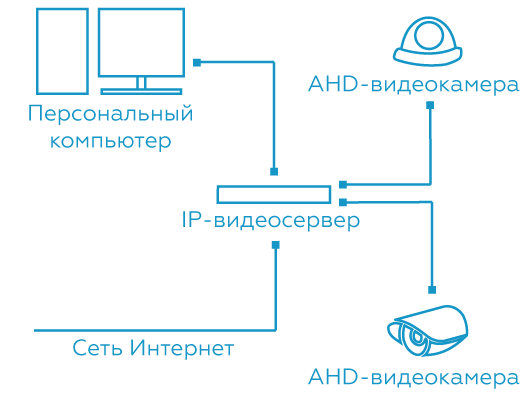 ip-videoservery